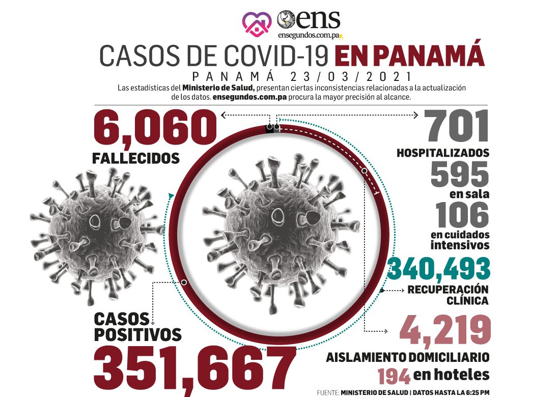 Con estas cifras del covid-19, tenemos que ser tenaces con nuestra bioseguridad