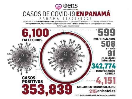 Pandemia: 342 contagios por Covid en las últimas 24 horas