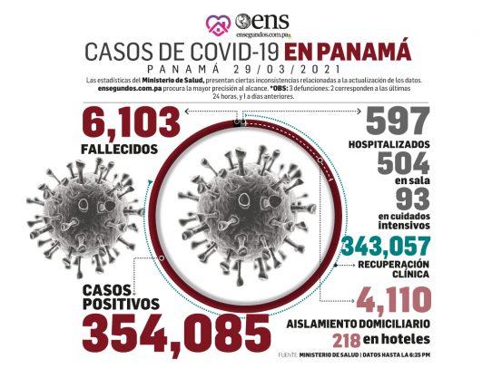 Panamá: Más de 343 mil personas han vencido la Covid-19