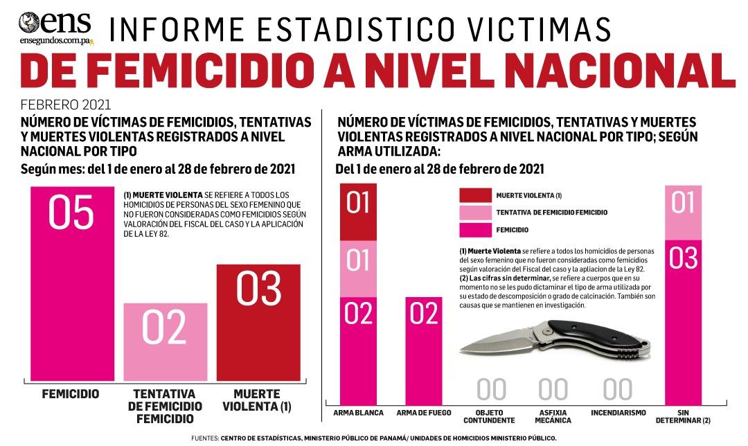Entre enero y febrero de este año ocurrieron cinco femicidios