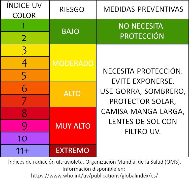 Solmáforo de la UP para conocer los riesgos de la radiación