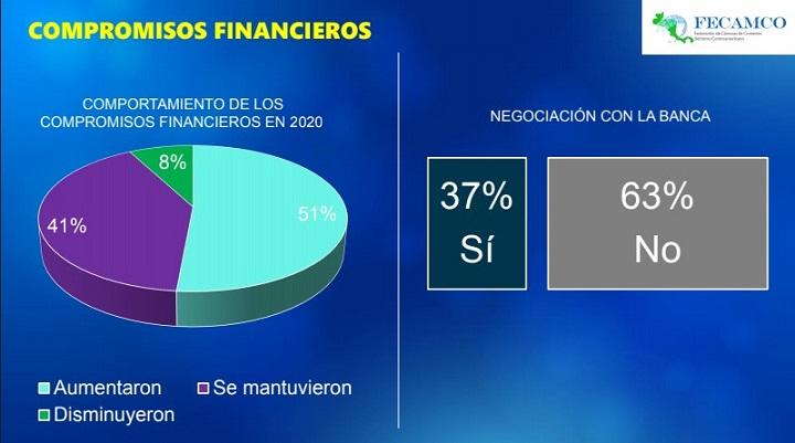 El 71% de empresas encuestadas por FECAMCO reportaron pérdidas durante 2020