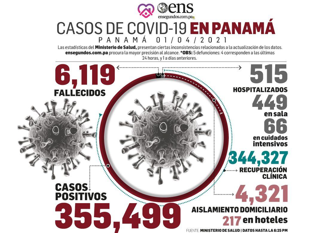 Nuevos casos de Covid-19 superan a las personas recuperadas en últimas 24 horas