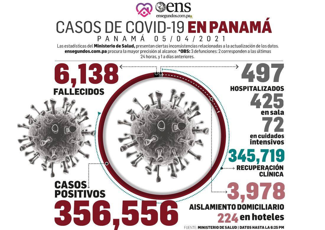 Covid-19: Hoy 226 personas recuperadas y 179 casos nuevos