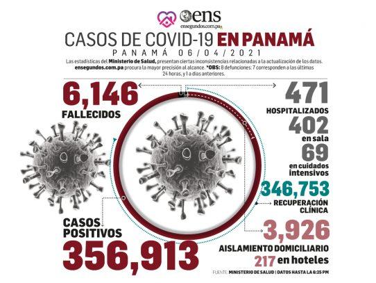 Covid-19: Hoy 357 casos nuevos, 434 recuperados y 69 en UCI