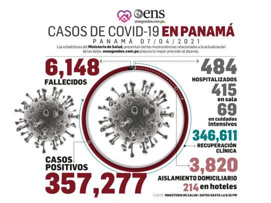 Pandemia: 484 personas hospitalizadas, 69 en UCI, hoy 364 nuevos casos