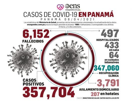 Panamá: Bajan los casos activos de Covid-19 y aumentan los recuperados
