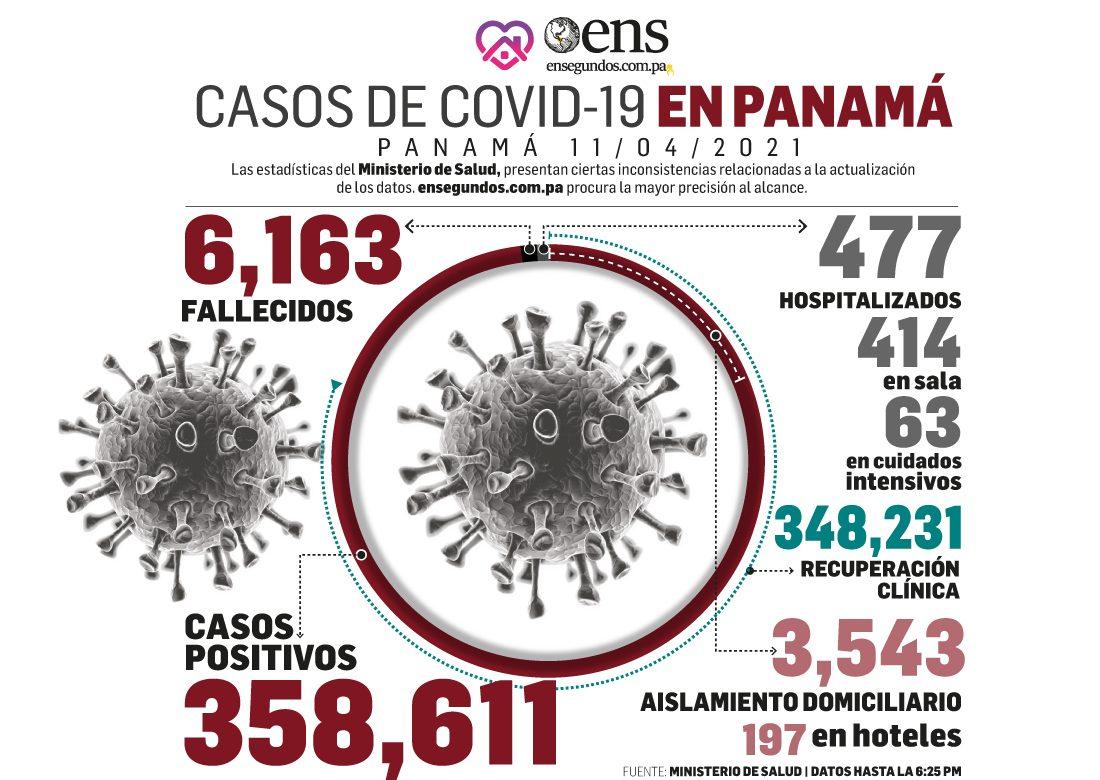 Hoy se reportan 234 nuevos casos de Covid-19 y 4 defunciones
