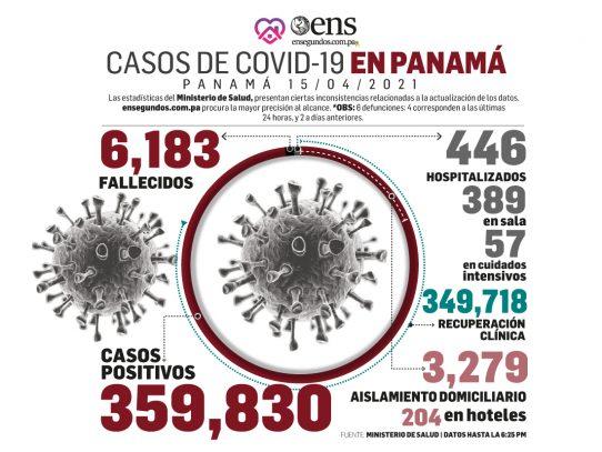 Aplicadas más de dos millones de pruebas para detectar los casos de covid-19