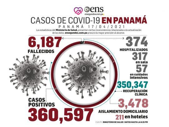 Pandemia: Hoy sábado se reportan 348 casos nuevos y 2 fallecidos por Covid-19
