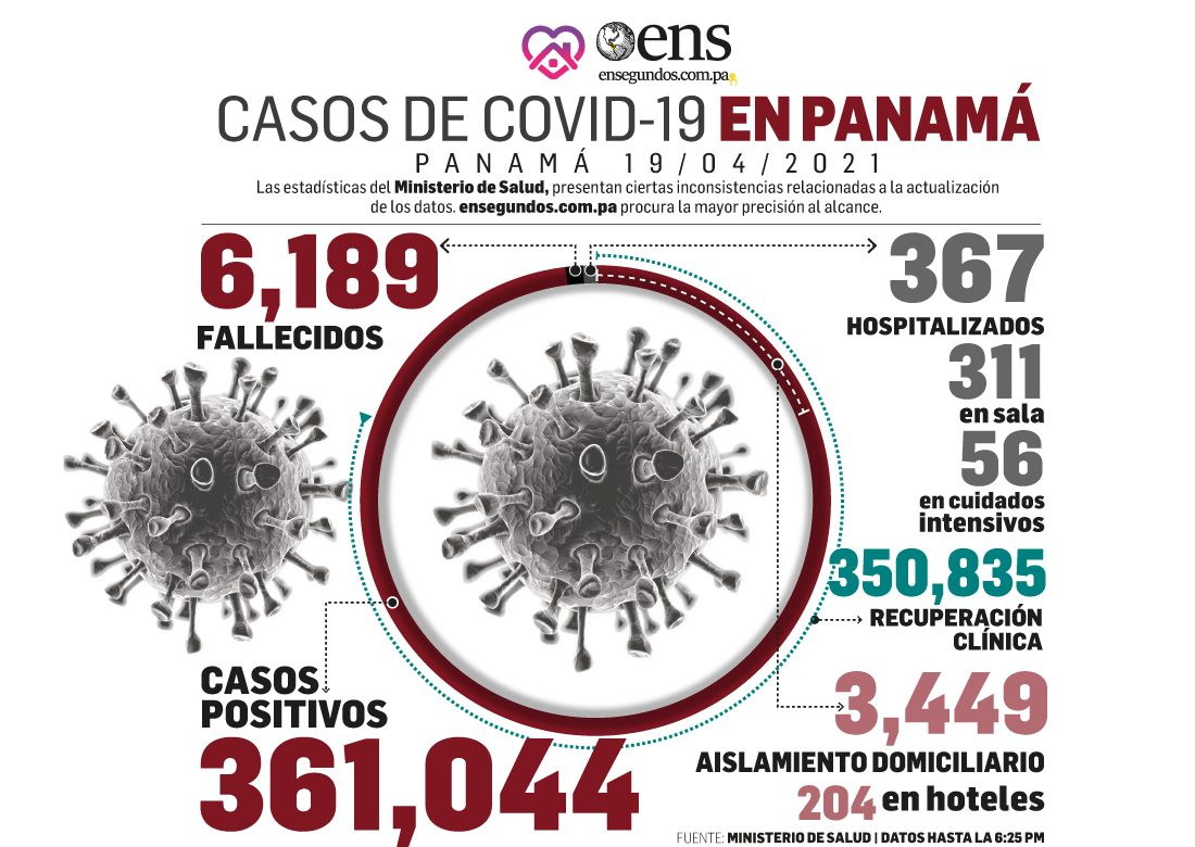 Las pruebas para detectar el covid-19 ya suman 2,303,585 en Panamá