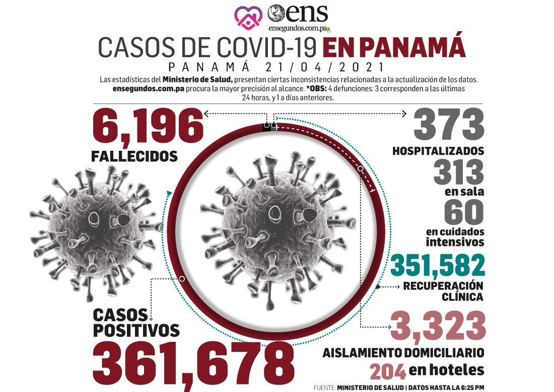 Sigue despejándose el panorama del impacto del coronavirus en Panamá