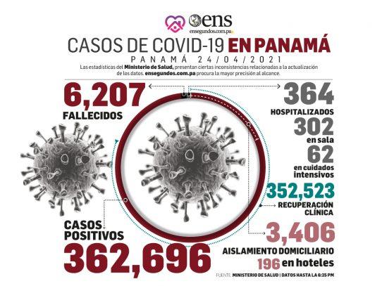 Al 24 de abril: 2,348,261 pruebas para detectar coronavirus, 1,981,015 resultaron negativas
