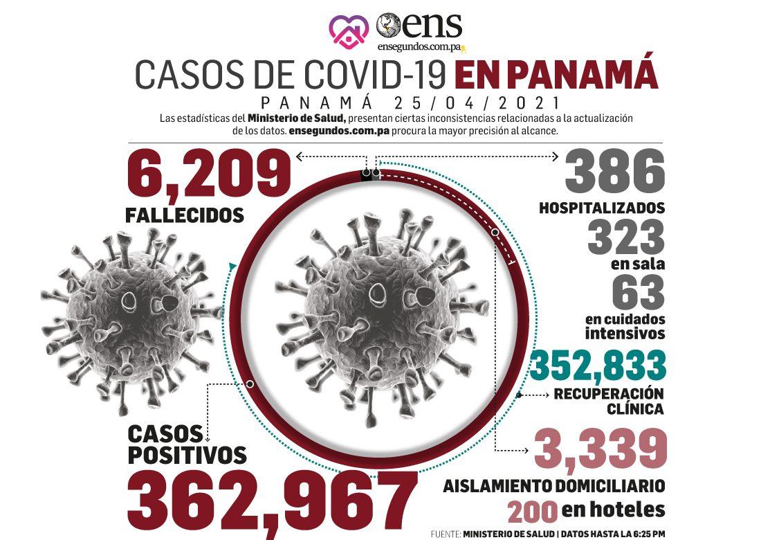 Panamá mantiene desaceleración en casos de Covid-19