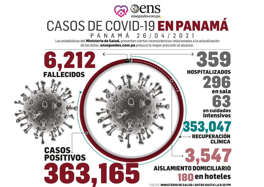 OPS resalta a Panamá entre los países con baja incidencia de casos activos de Covid-19