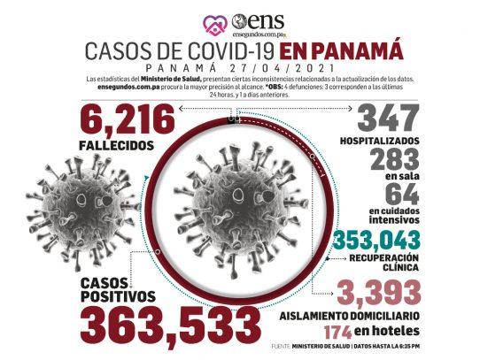 Covid-19: Hoy se reportan 368 nuevos contagios y 4 fallecimientos