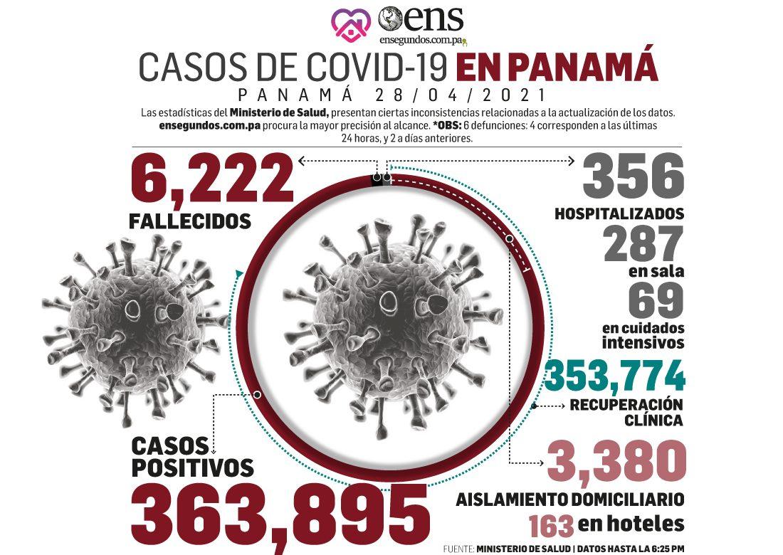 Panamá: 6,222 personas han perdido la vida a causa del Covid-19