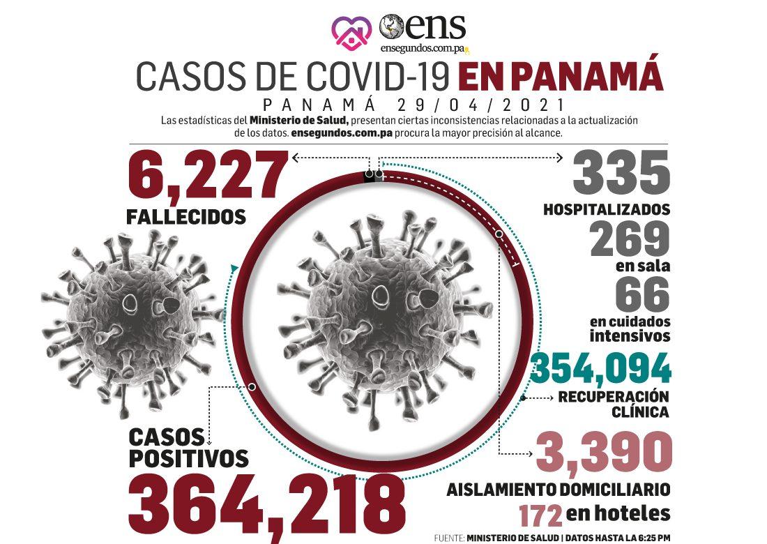 Covid-19: Se reportan 323 nuevos casos y 5 fallecidos en últimas 24 horas