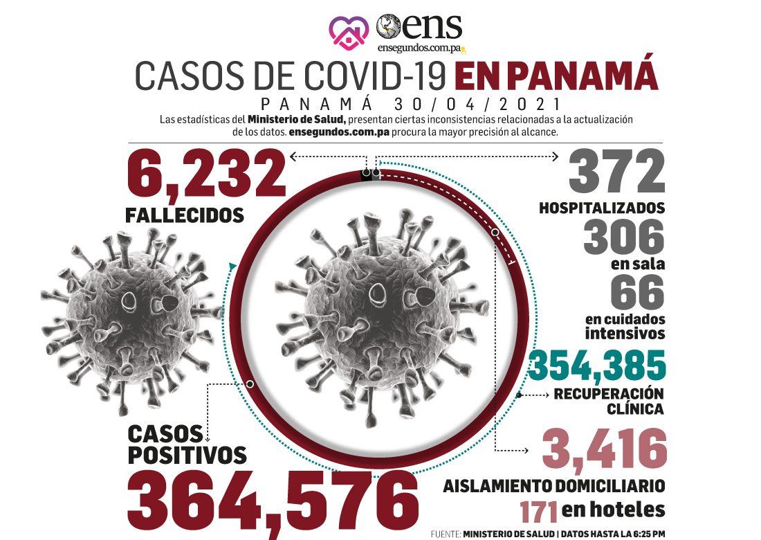 Los casos positivos de covid-19, 358, aún superan los recuperados, 291