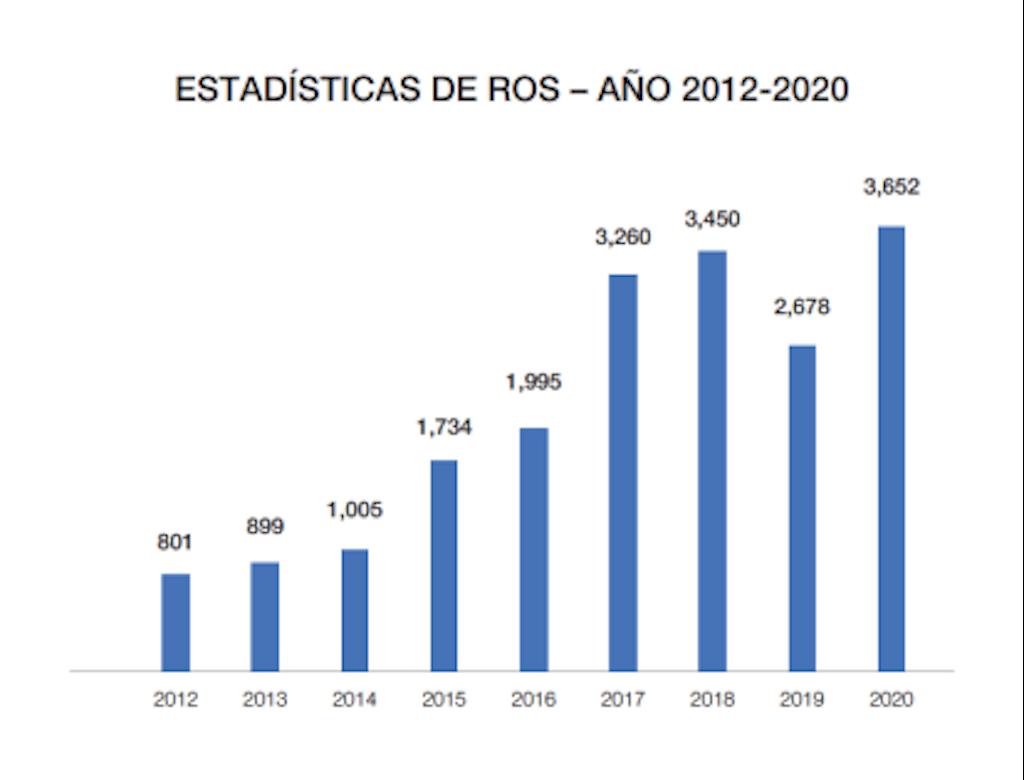 UAF cerró el 2020 con su mayor producción