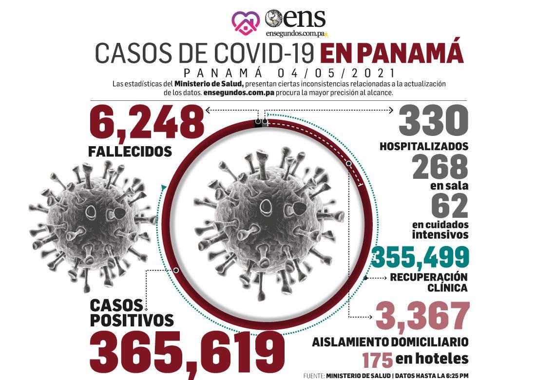 Pandemia: Hoy se reportan 320 contagios de Covid-19 y 4 fallecidos