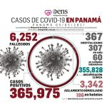 Pandemia: Minsa reporta 3,895 casos activos de Covid-19 en el país