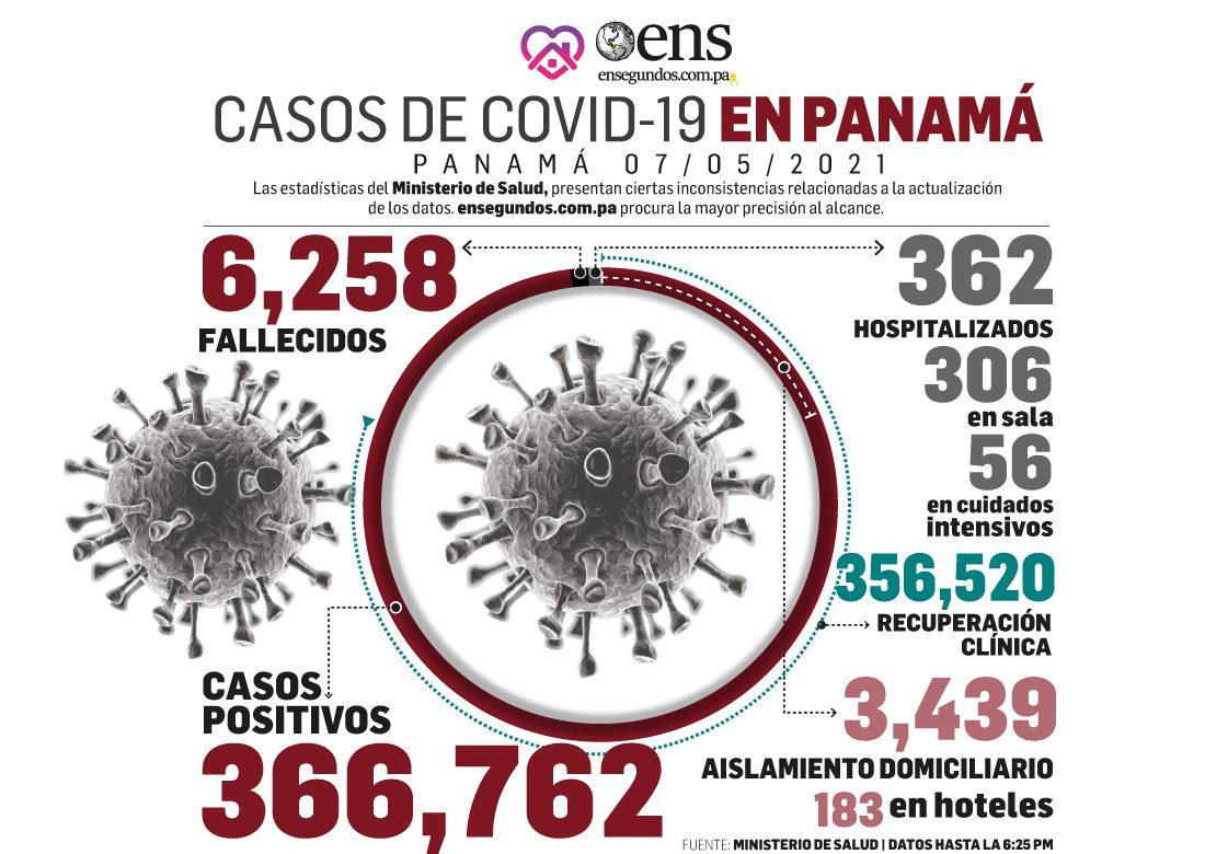 Pandemia: En el país se mantienen 3,984 casos activos de Covid-19