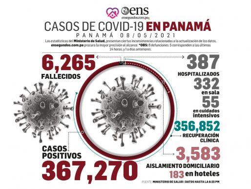Panamá acumula 367,270 casos y 6,265 muertes por covid-19