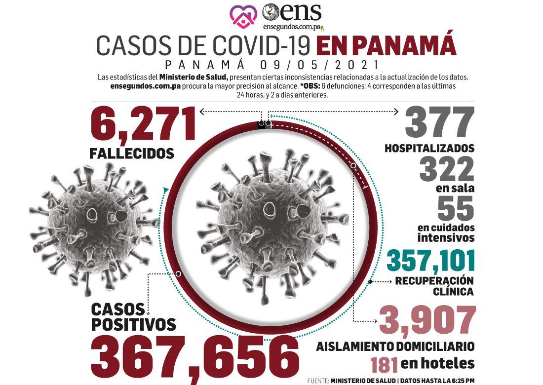 Para hoy domingo se reportan 6 fallecidos y 386 nuevos casos de Covid-19