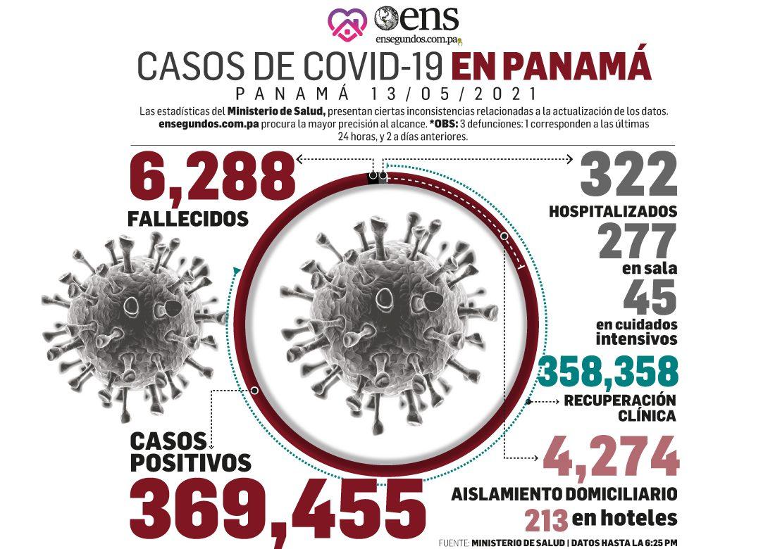 Casos positivos de covid-19 continúan en más de 500