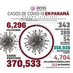 Este sábado, casi 500 casos de Covid-19 y el fallecimiento de 4 connacionales