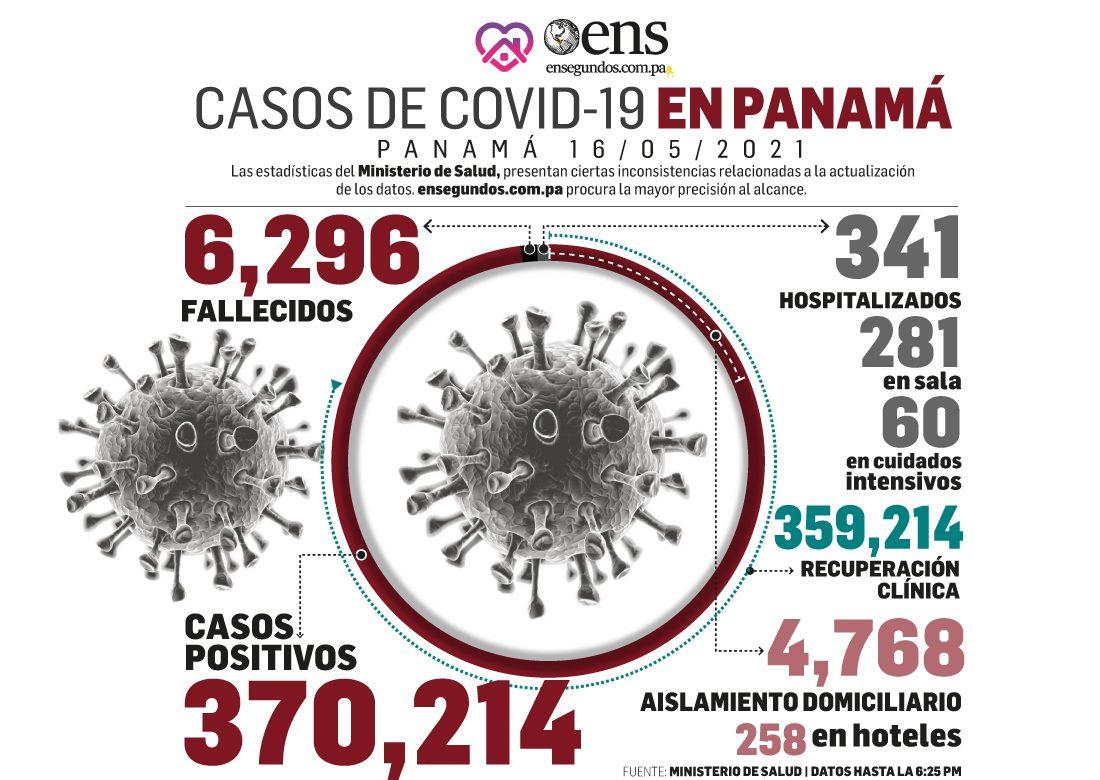 HOY: disminución en casos positivos de coronavirus, 344, respecto a ayer, 490