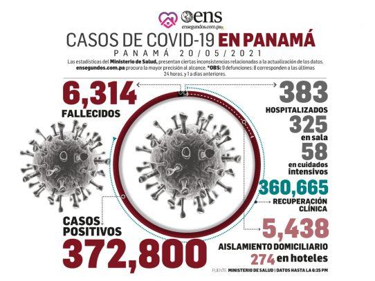 COVID-19: incrementos en casos positivos, 579, y en decesos, 8 más uno anterior