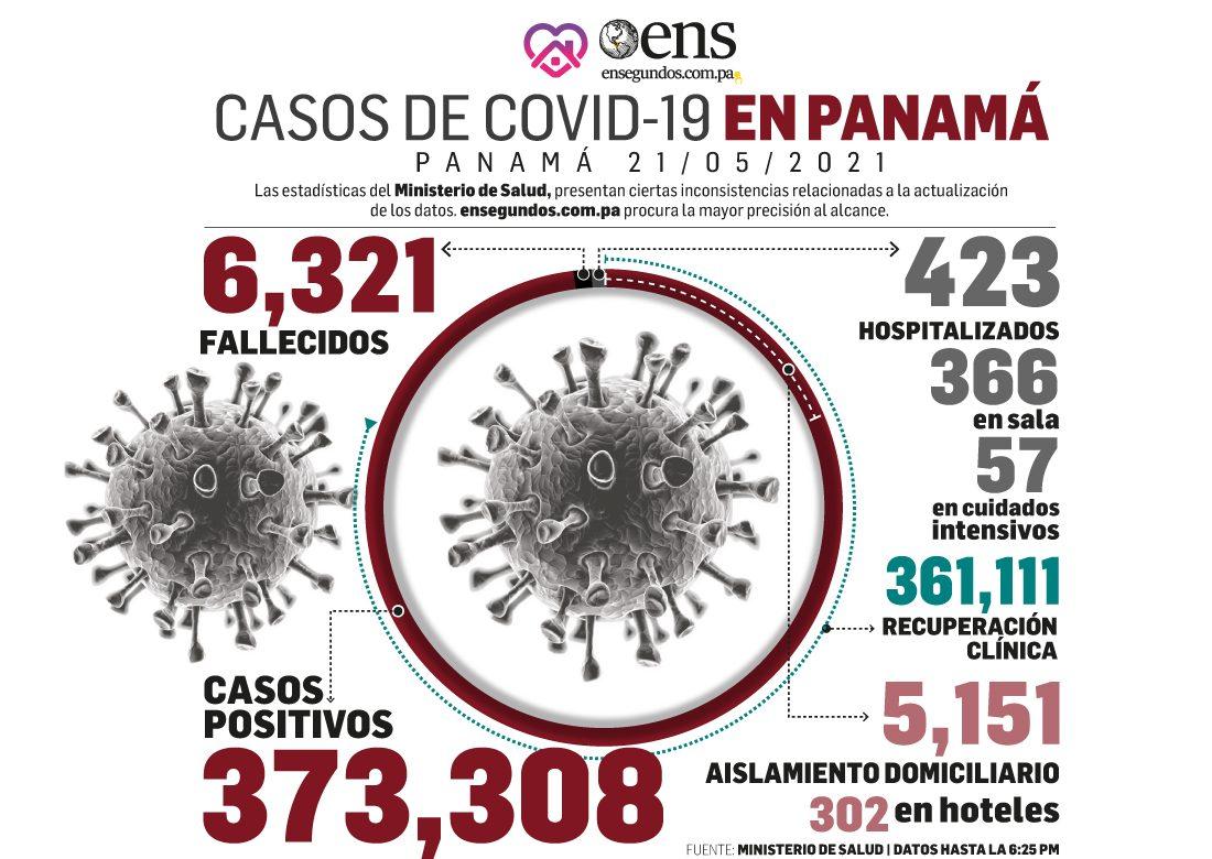 En esta fecha se produjo una disminución en los casos positivos de covid-19