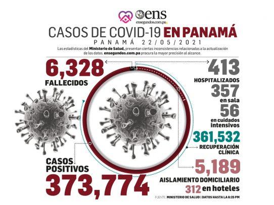 Los casos positivos de coronavirus se redujeron hoy: 466