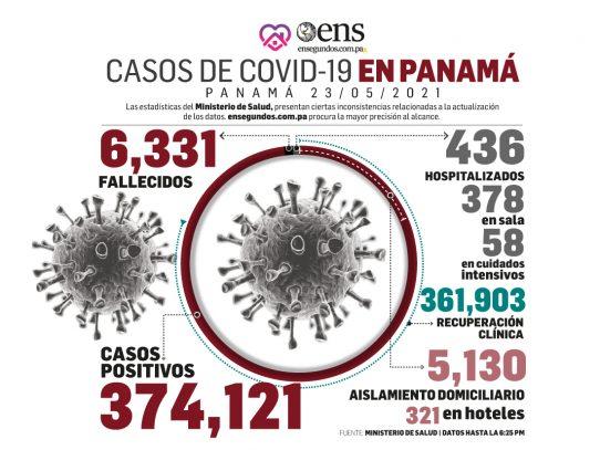 Hoy domingo, 347 nuevos contagios y 3 fallecidos por Covid-19