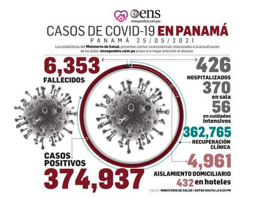 Pandemia: Hoy se reportan 581 nuevos contagios y 7 fallecidos en Panamá