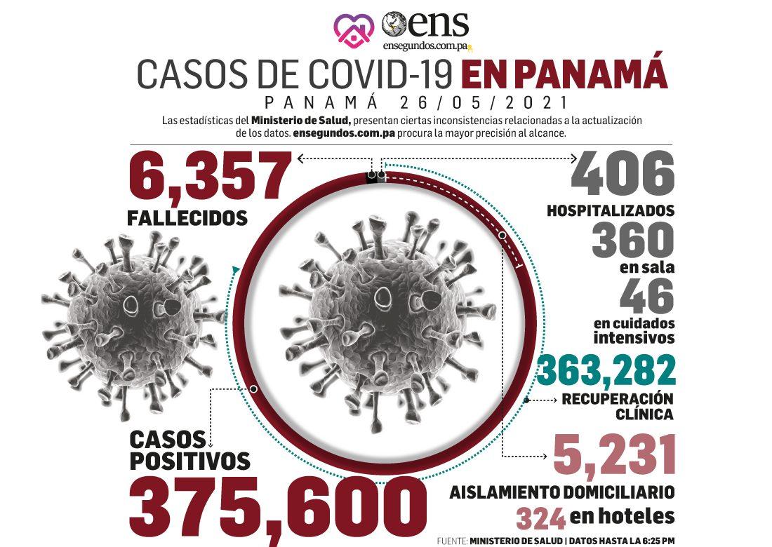 Hoy miércoles, Minsa reporta 663 nuevos contagios de covid-19 en Panamá