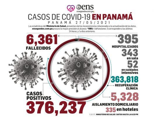 Este jueves, MINSA reporta más de 600 casos diarios de Covid-19