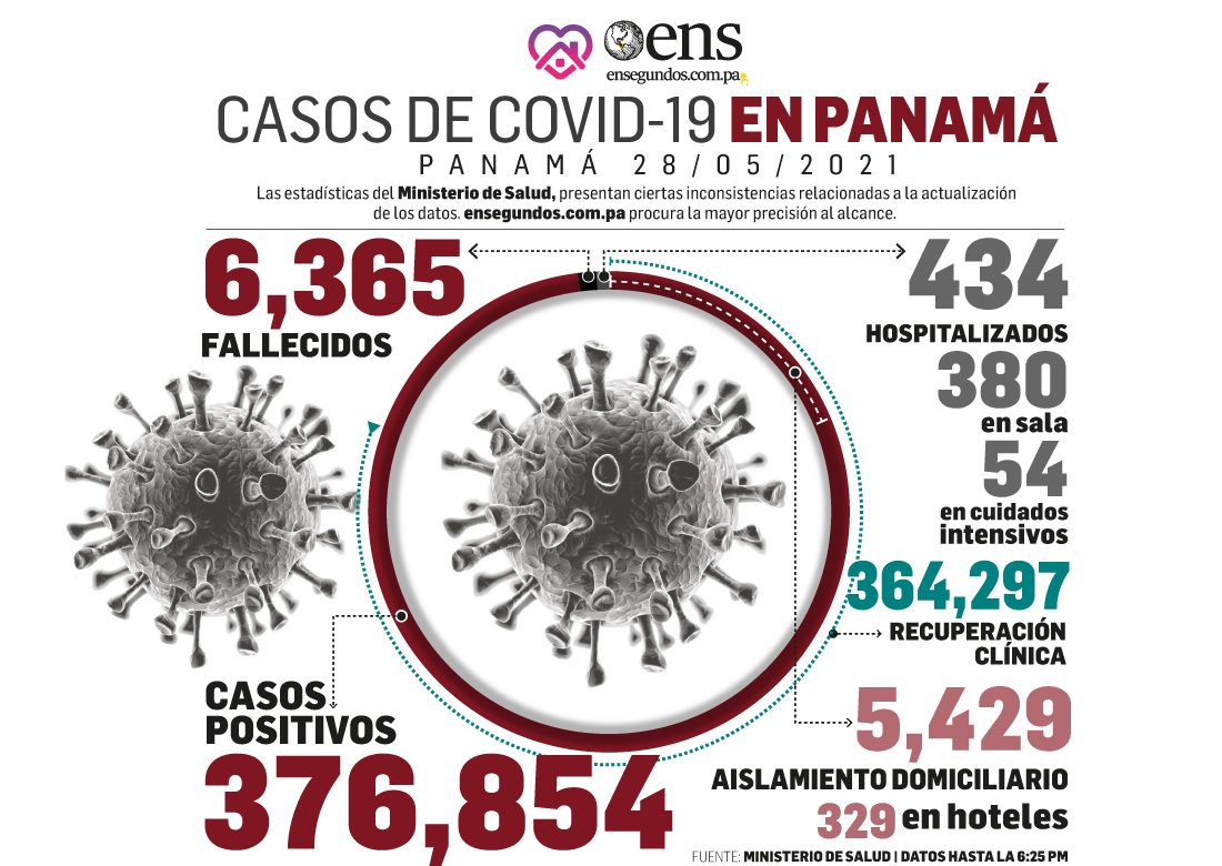 Casos positivos del coronvirus, 617, continúan en desafío