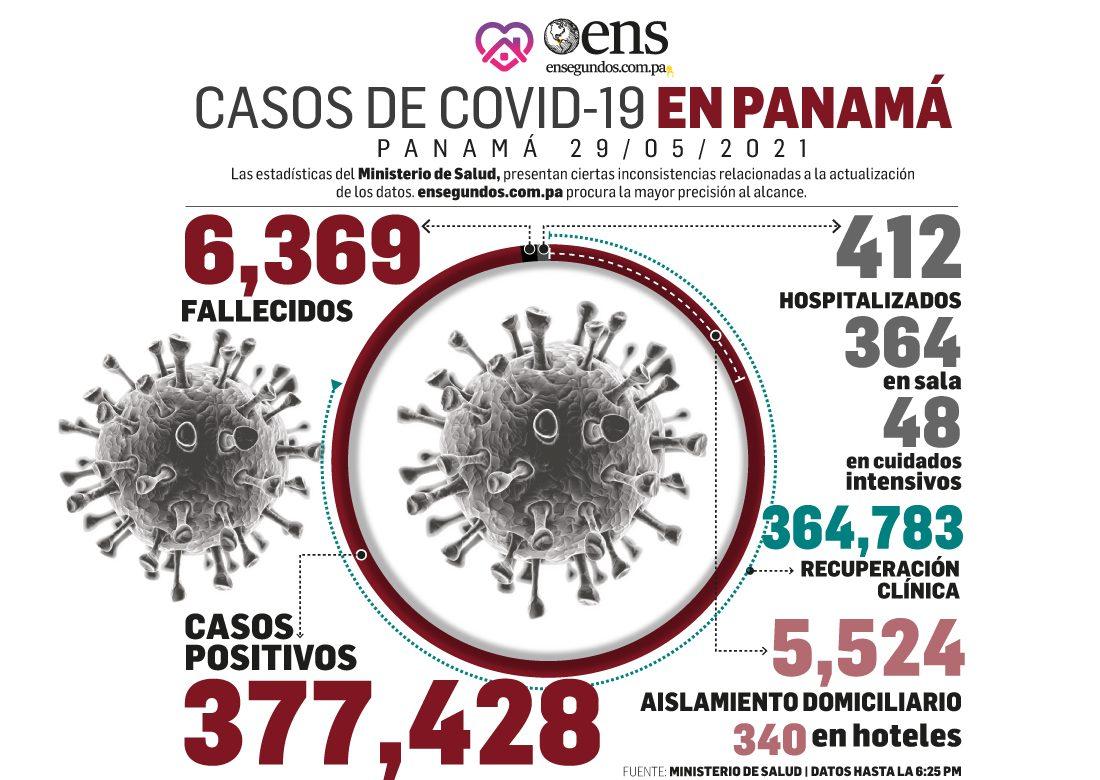 Covid-19: Se reportan 574 nuevos contagios y 4 fallecidos en las últimas 24 horas