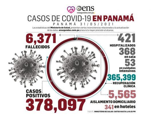 Hoy lunes, MINSA reporta 321 nuevos contagios y una defunción por Covid-19