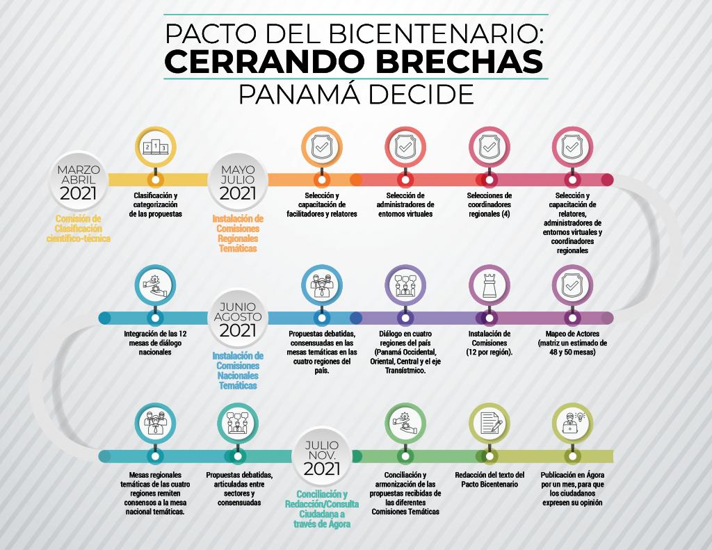 Presentan propuesta para el Pacto del Bicentenario