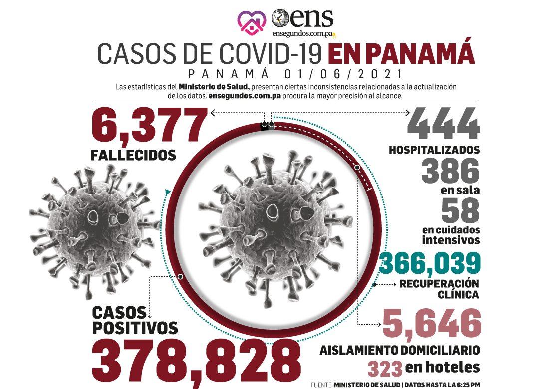 Aumentan casos de Covid-19: Hoy 731 contagios y 6 personas fallecieron