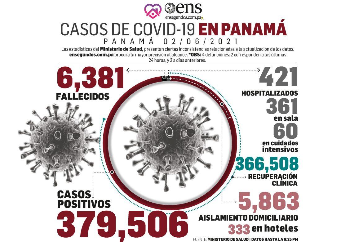 Hoy miércoles, MINSA reporta 678 casos nuevos y 4 fallecidos por Covid-19