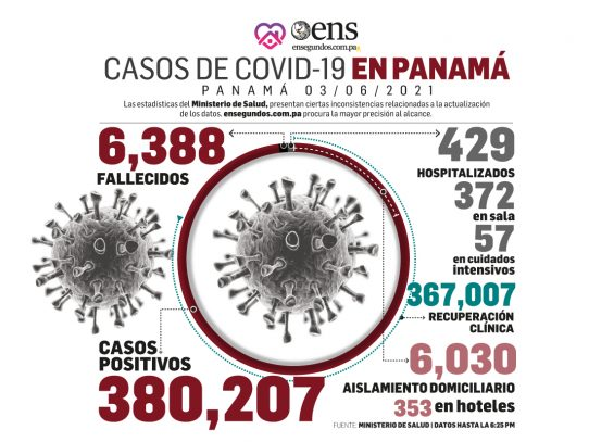 Pandemia: 701 nuevos contagios y 7 fallecidos en las últimas 24 horas
