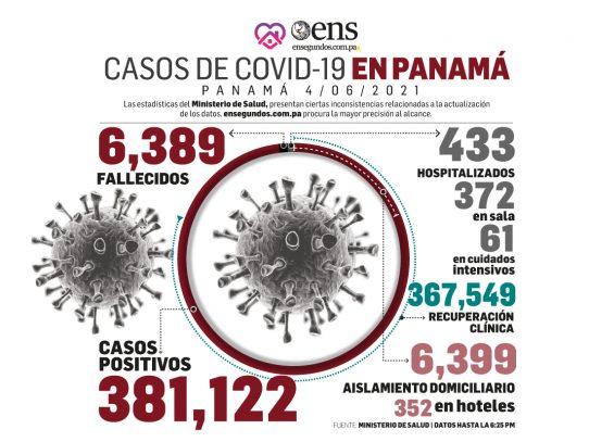 Covid-19 cifras a tomar en cuenta: 915 positivos nuevos y 61 pacientes en UCI