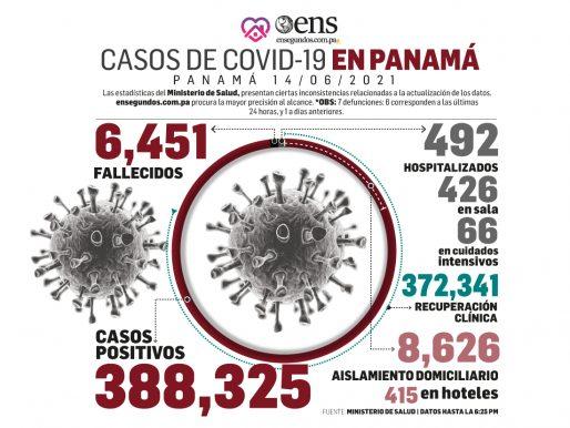 Hoy se produjo una caída en los casos positivos nuevos de coronavirus, 483
