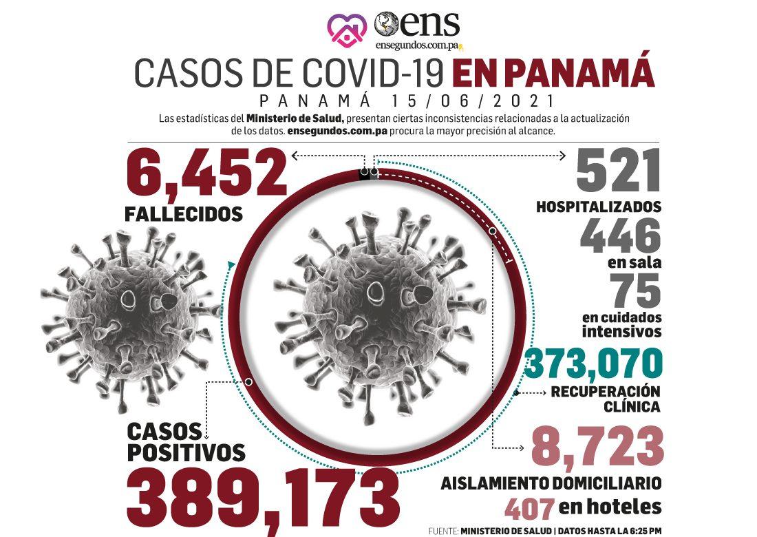 Continúan señales del coronavirus: hoy 848 casos nuevos y 75 personas en UCI