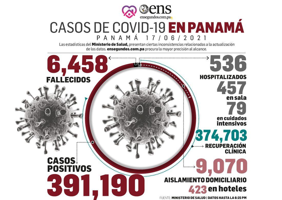 Peligro del covid-19 sigue latente sobre Panamá:hoy 969 casos positivos nuevos